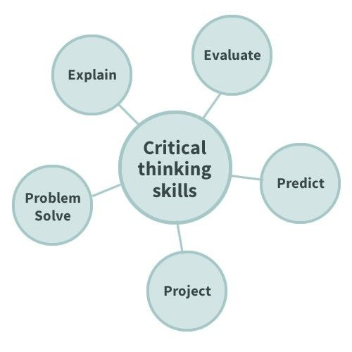 Critical Thinking: A Key Foundation for Language and Literacy Success