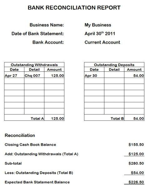 Bank Reconciliation. Bank Reconciliation Statement Preparing The ...
