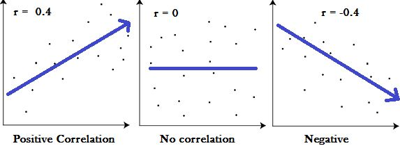 Correlation Coefficients: Find Pearson's Correlation Coefficient