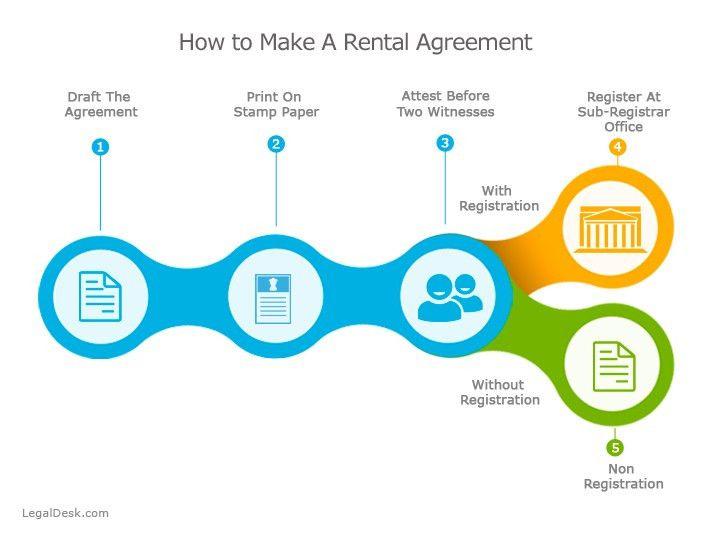 Simple Rental Agreement Format Online