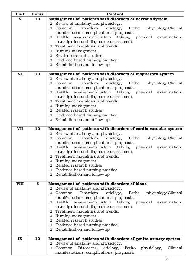 M.sc. nursing-syllabus