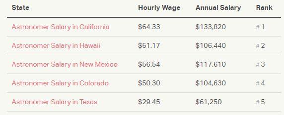 Image Gallery nasa salary