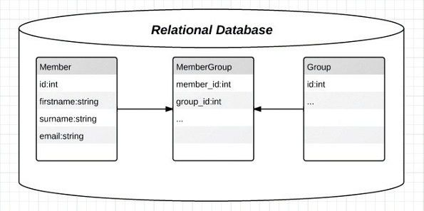 Database Models | kullabs.com