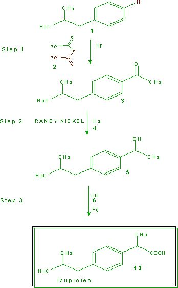 Green Chemistry | English | Green Chemistry