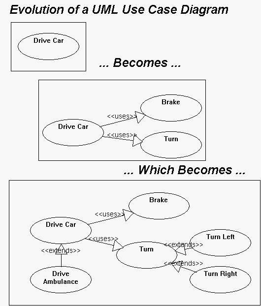 UML Use Case Diagrams: Tips