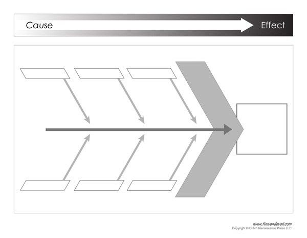 Ishikawa Diagram Template / Ishikawa Diagram Example | Printable PDF