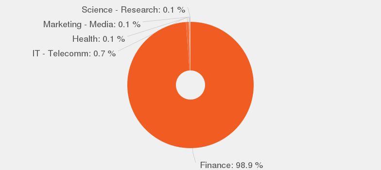 Entry Level Financial Analyst job description - JobisJob United States
