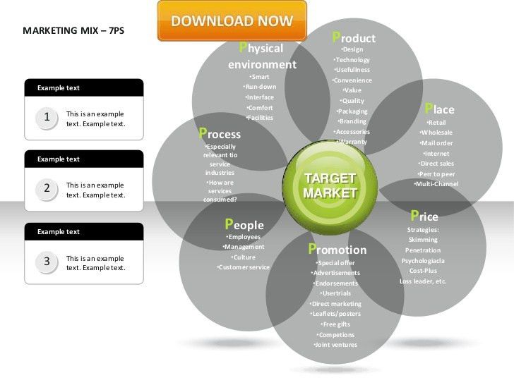 elements of marketing mix for services by taking an example of banking services