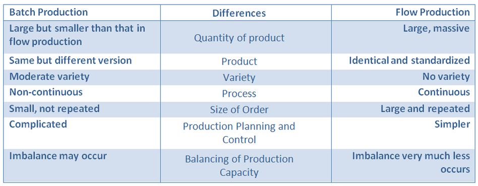 Methods of Production - Production and Consumption