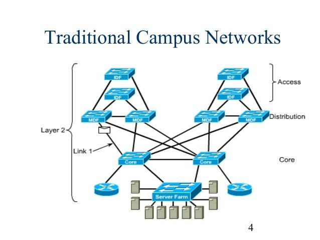 Campas network design overview