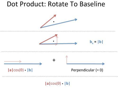 Vector Calculus: Understanding the Dot Product – BetterExplained