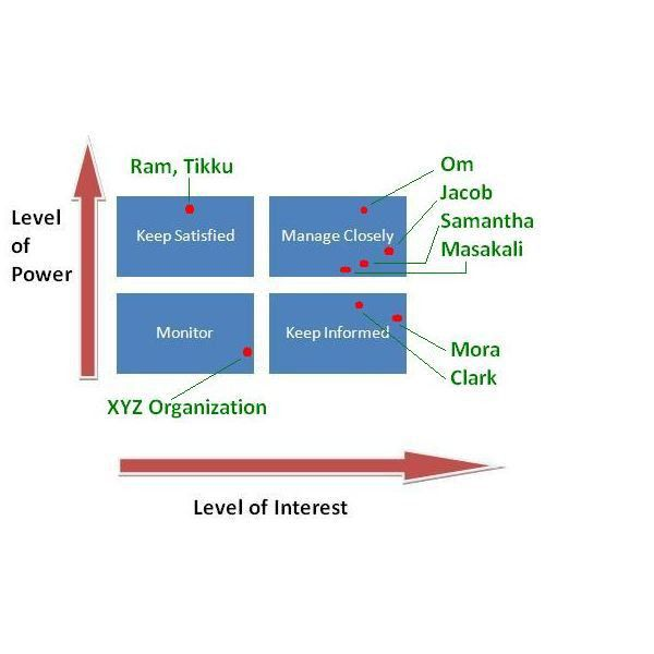 Example of Power/Interest Grid for Stakeholder Prioritization