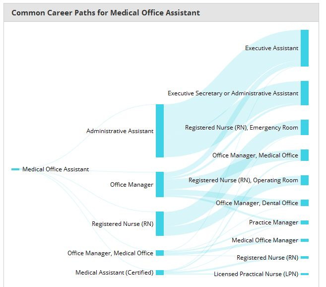 Career Path Info for those taking Medical Office Assistant ...
