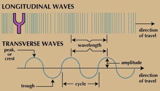 sciencelanguagegallery - sound