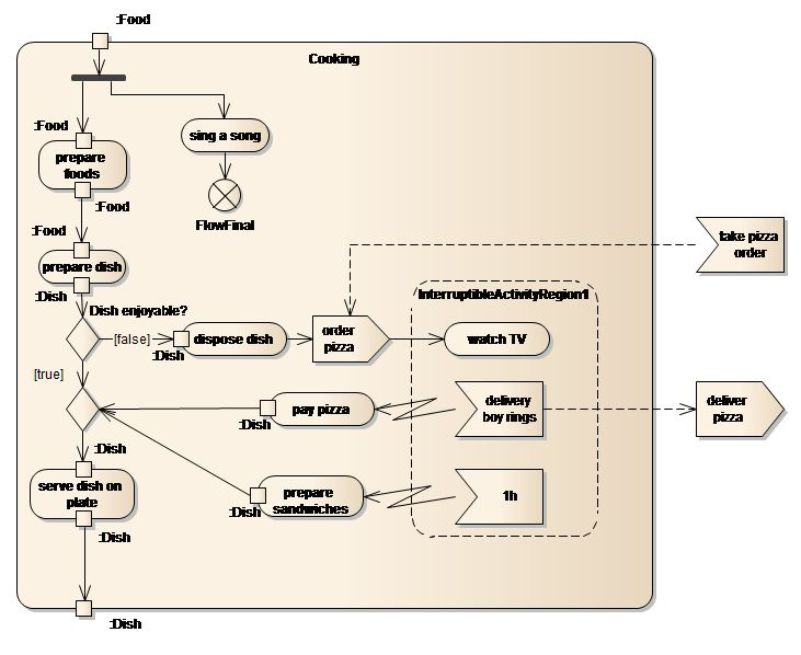 SparxSystems Europe: Activity Diagram