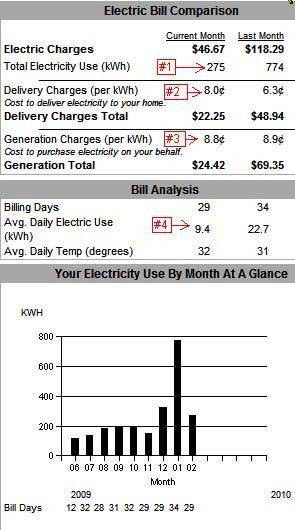 Understanding Your Electric Bill for Solar Power