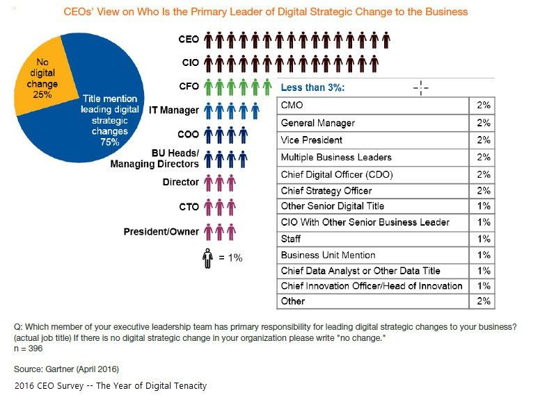 CEO Survey by Leading Analyst Firm Says 2016 is Year of Digital ...