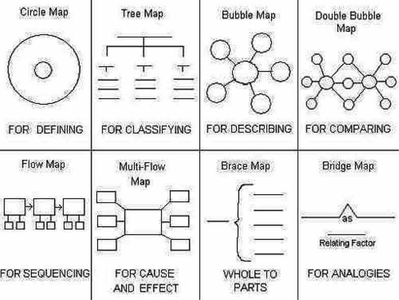 Flow Map Printable | Samples.csat.co