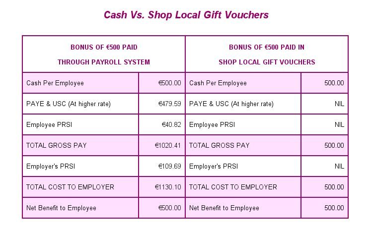 Use Shop Local Gift Vouchers ALL YEAR ROUND and help local trade ...