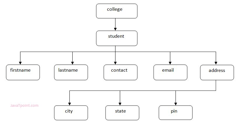 Xml Tree Structure - javatpoint