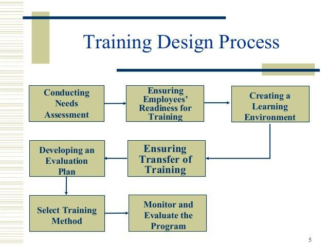 Training & Development - HR