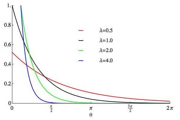 Wrapped exponential distribution - Wikipedia