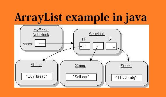 ArrayList example in java