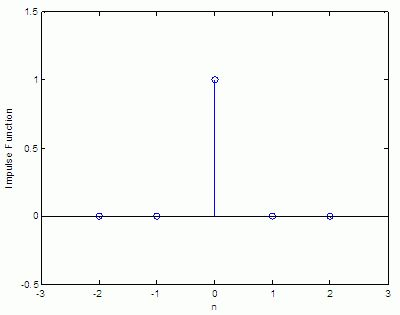 Impulse Function - Dirac Delta With Matlab
