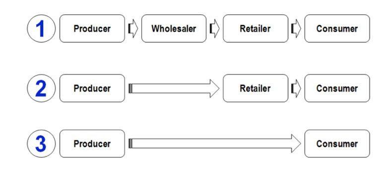 Distribution Channels | tutor2u Business