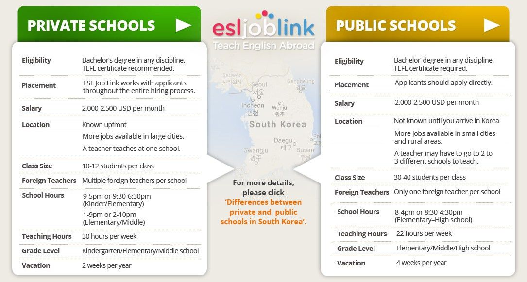 Private vs. Public Schools | English Teaching Jobs Abroad | ESL ...