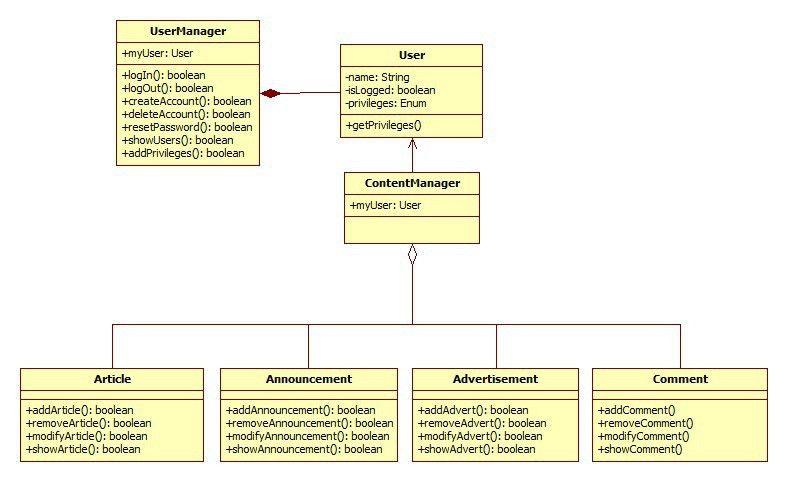 UML class diagram for simple web portal - Stack Overflow