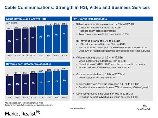 These Factors Could Drive Growth for Comcast's Business Services ...