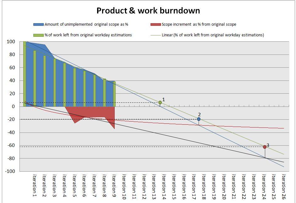 burndown | Agile Backblog