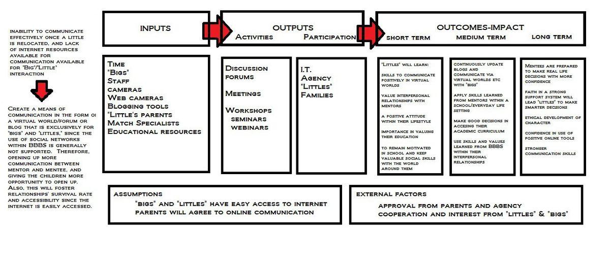 My Logic Model…Version 1 | My MALT Blog