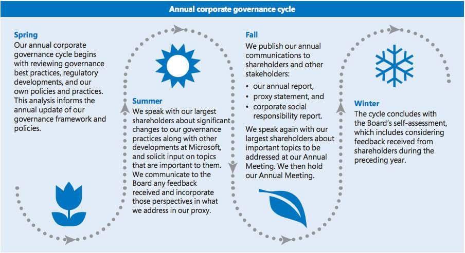 1. Corporate governance at Microsoft | Microsoft 2016 Proxy