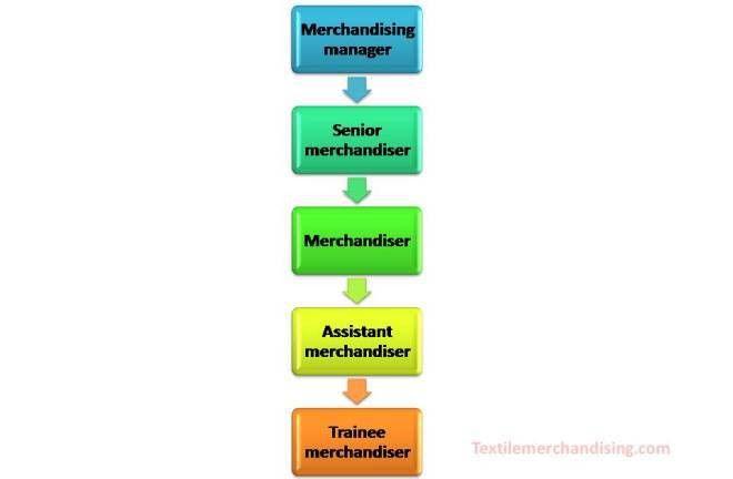 Job Responsibility of a Garments Merchandiser | Textile Merchandising