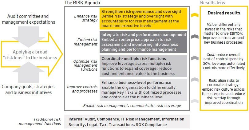 Turning risk into results:How leading companies turn risk into ...