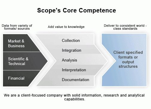 About Us - Scope eKnowledge Center