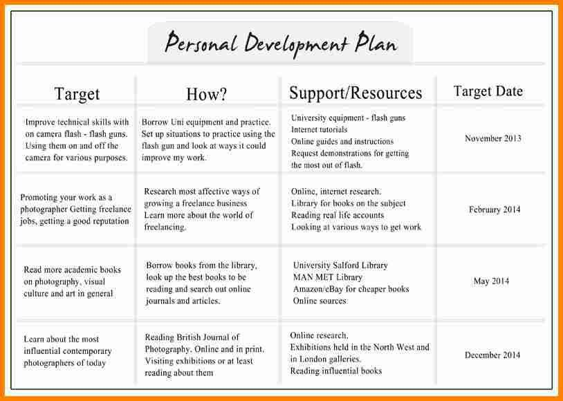 6+ individual development plan examples | budget template
