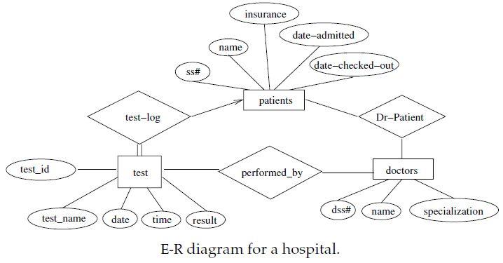 ER Diagram Example : EDUGRABS : http://www.edugrabs.com