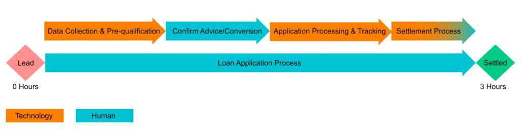 Understanding Mortgage Broker Value Stream – xSource