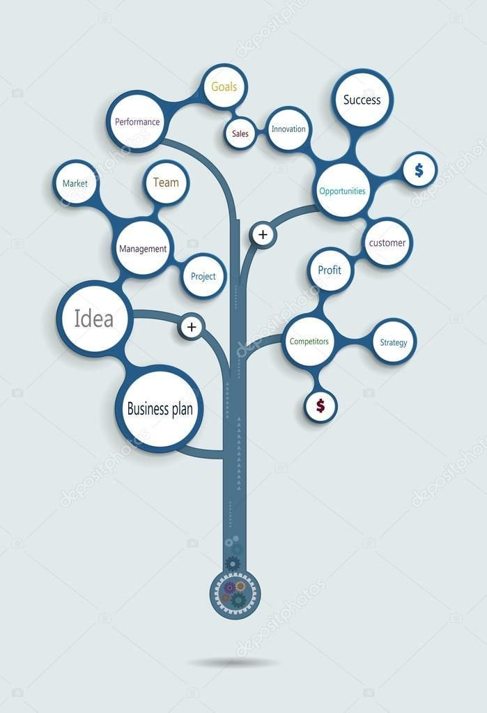 Business plan tree .Time line, Operations, Financial -Marketing ...
