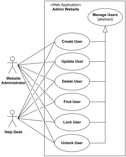 Website management or administration UML use case diagrams example.