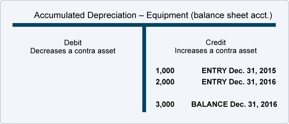 Depreciation | Explanation | AccountingCoach