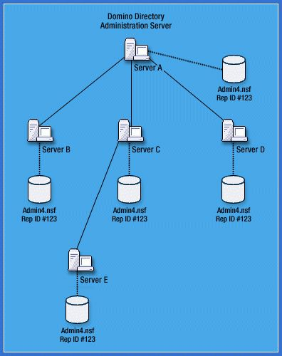 All about AdminP Part 1