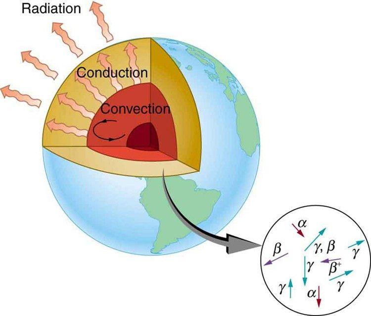 Binding Energy · Physics