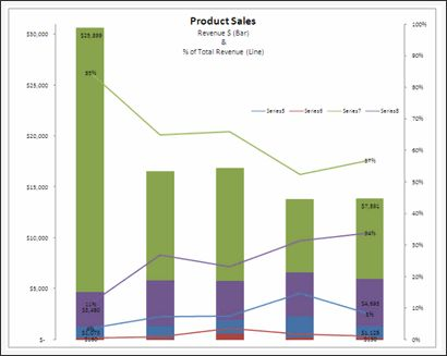 Sales Analysis Charts in Excel - 78 Alternatives | Chandoo.org ...