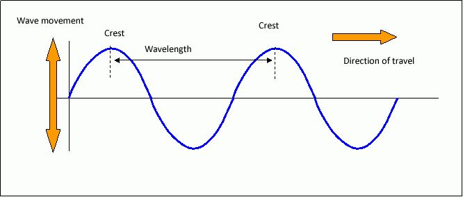 Core Physics Topic 9