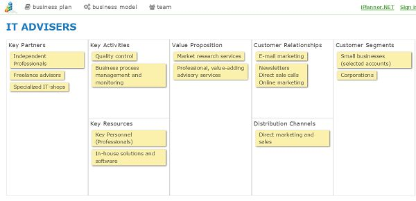 Template-based Strategic Business Plan Software
