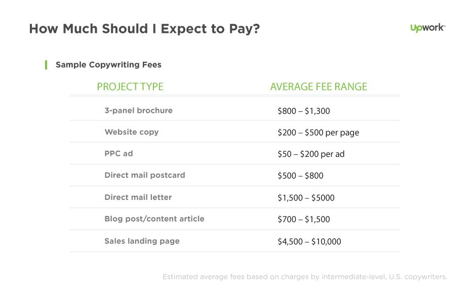 How Much Does it Cost To Hire a Copywriter? - Hiring | Upwork